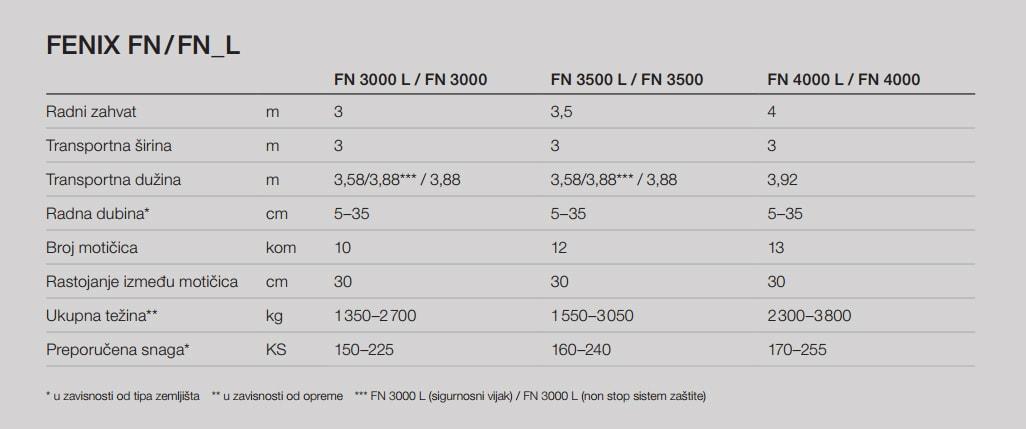 BEDNAR FENIX FN/FN_L